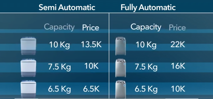 semi automatic vs fully automatic washing machine price difference